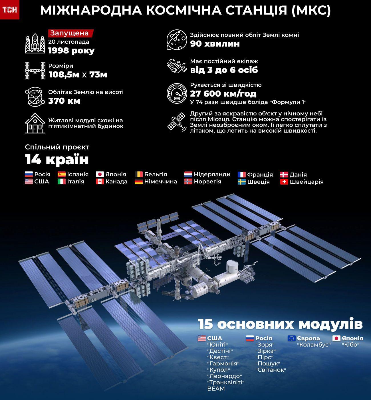 МКС інфографіка