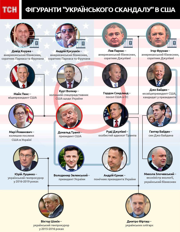 український скандал між Трампом і Зеленським, інфографіка
