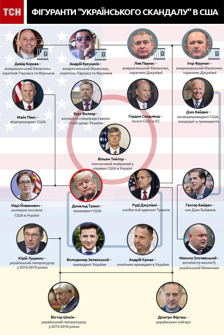 скандал із дзвінком Трампа і Зеленського, інфографіка
