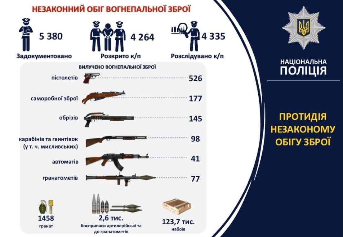 Вилучення зброї інфографіка