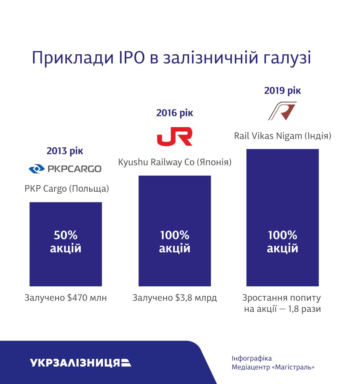 Укрзалізниця IPO_1