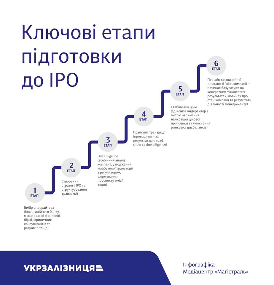 Укрзалізниця IPO_2
