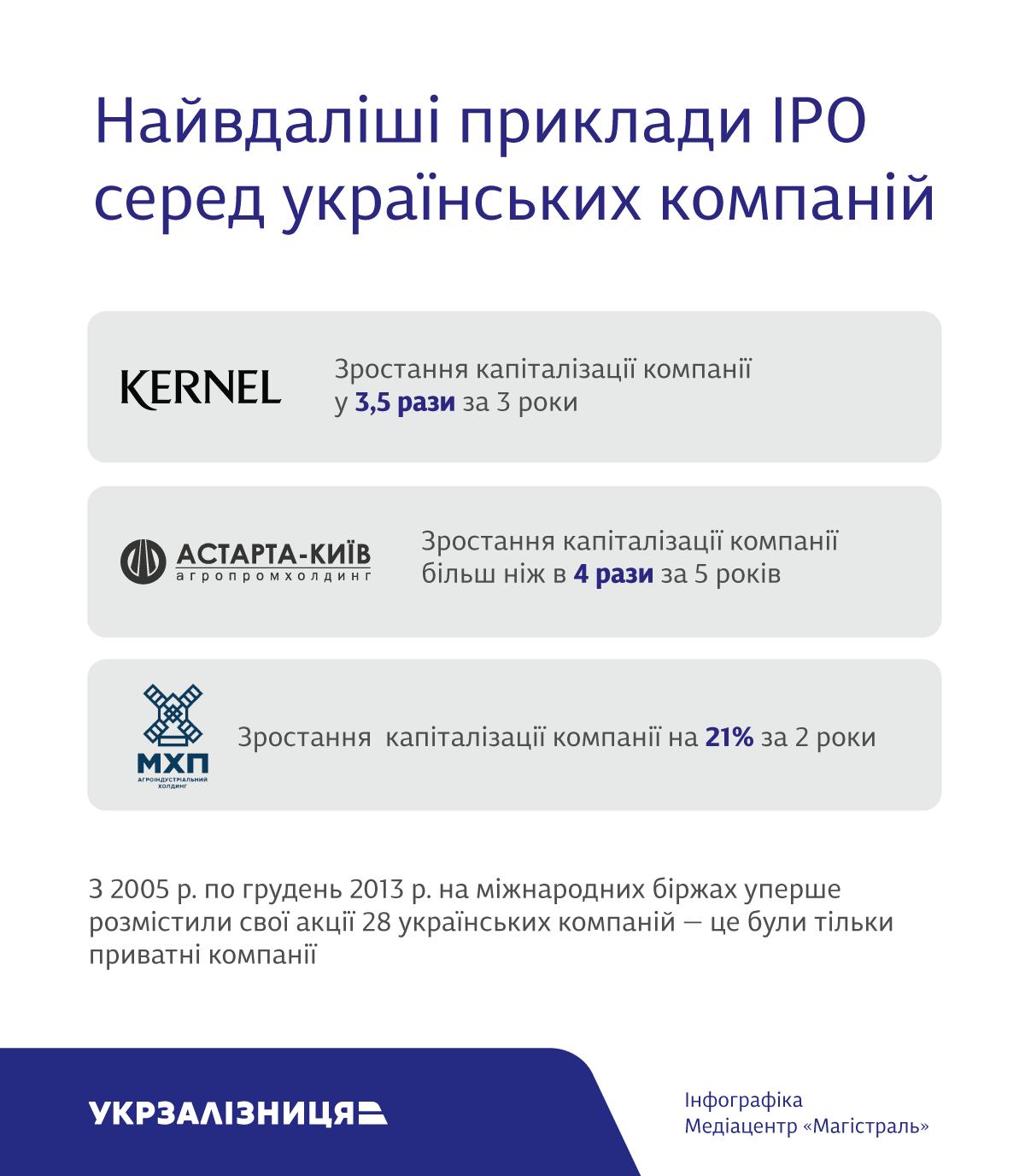 Укрзалізниця IPO_3