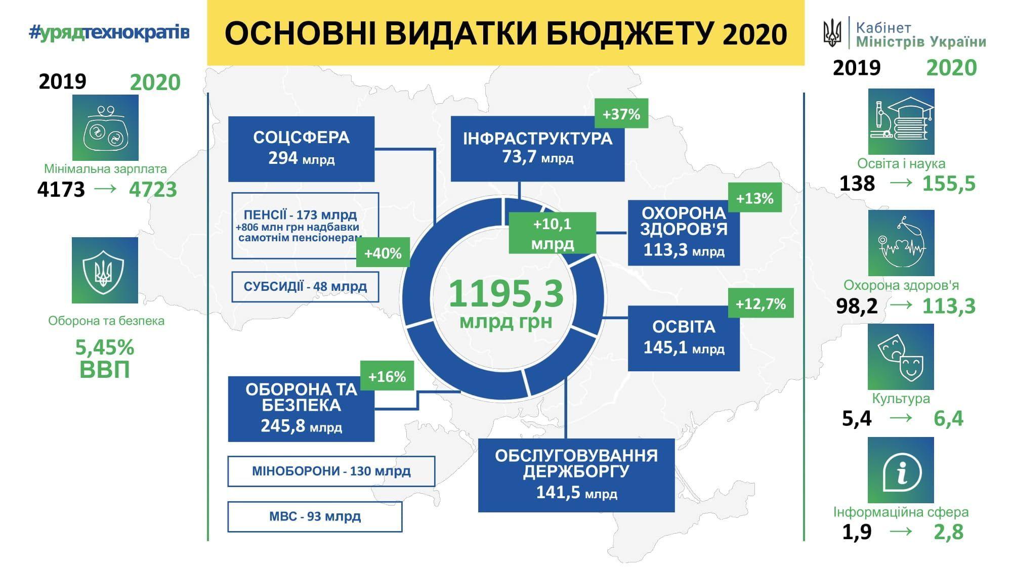 проєкт держбюджету-2020