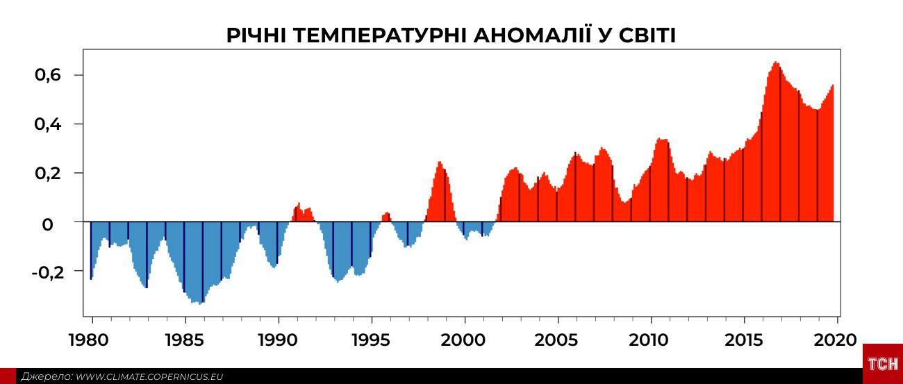 Аномально спекотний жовтень інфографіка_5
