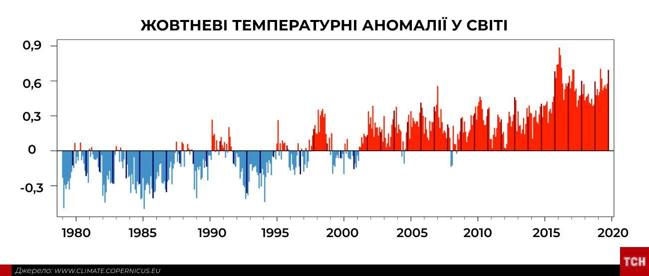 Аномально спекотний жовтень інфографіка_3