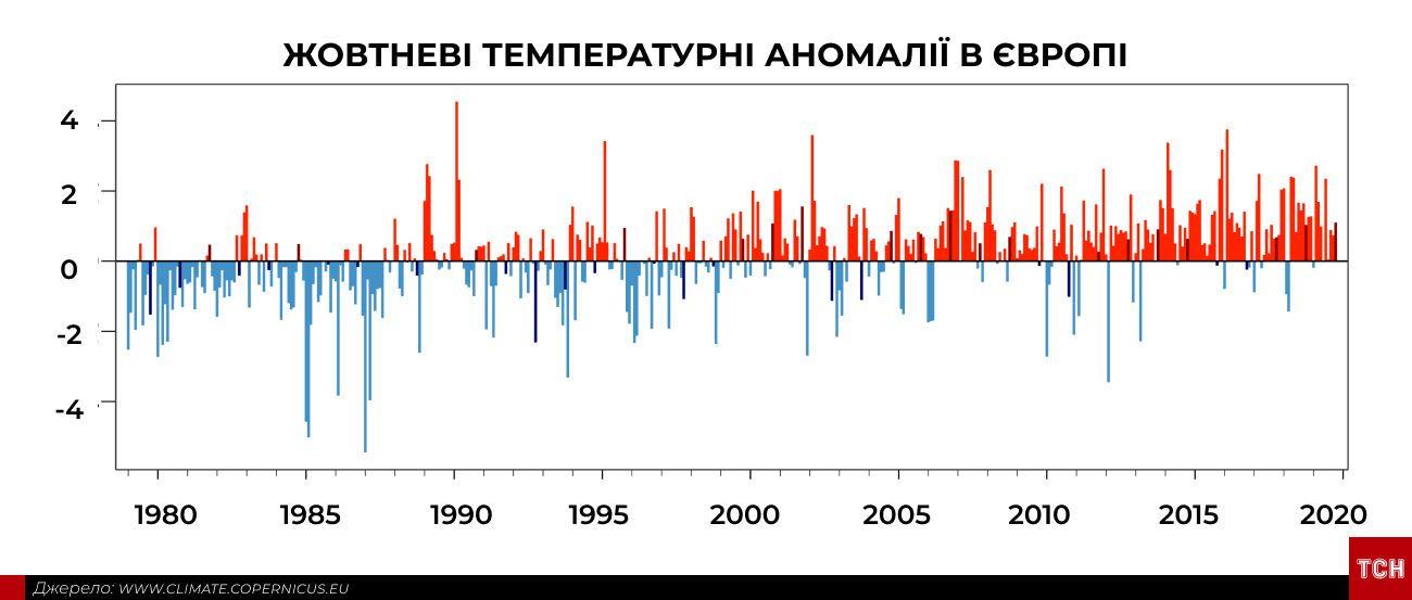 Аномально спекотний жовтень інфографіка_4