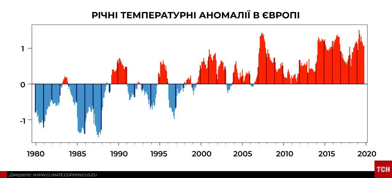 Аномально спекотний жовтень інфографіка_6