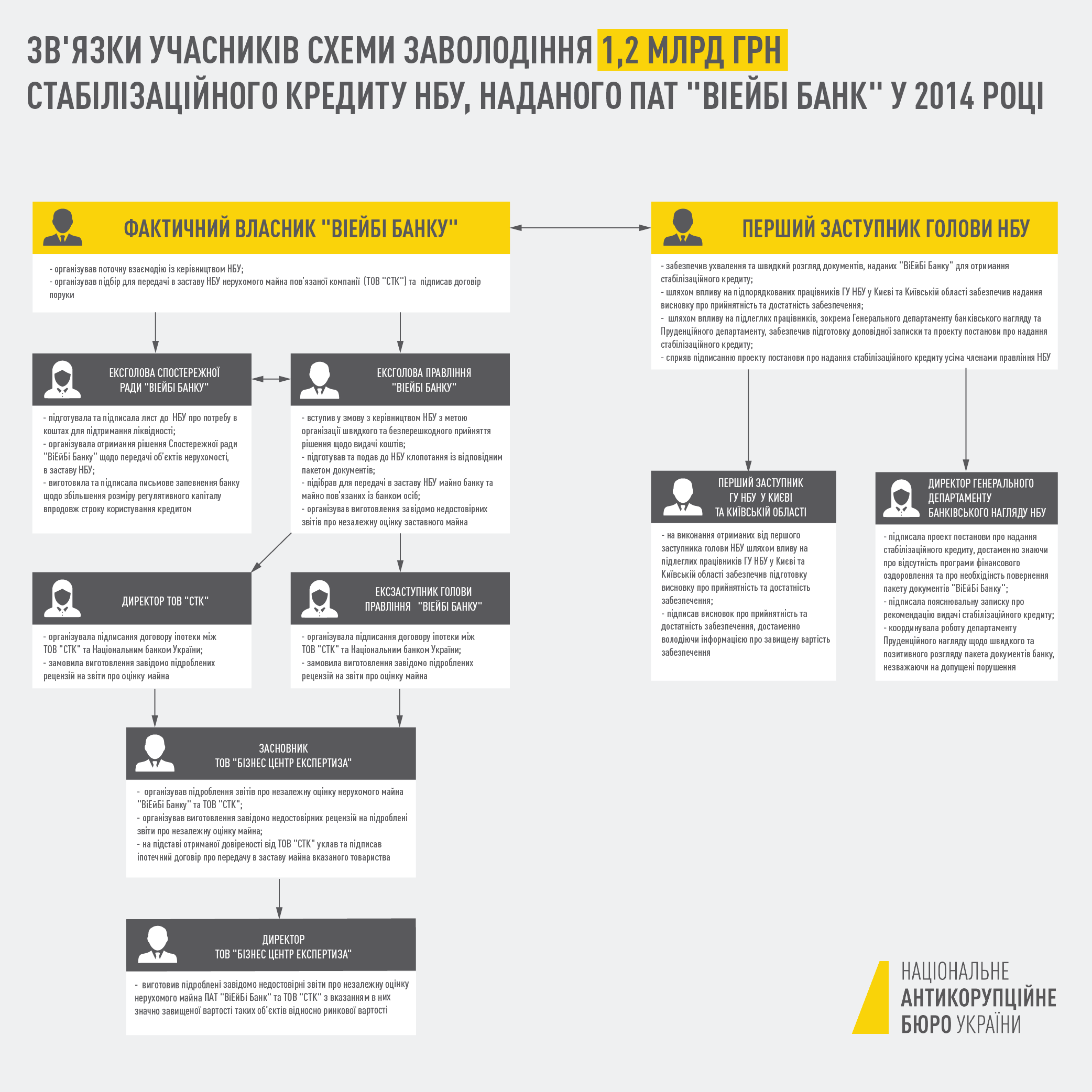 інфографіка НАБУ у справі VAB банку