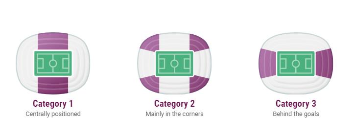 євро-2020 категорії квитків
