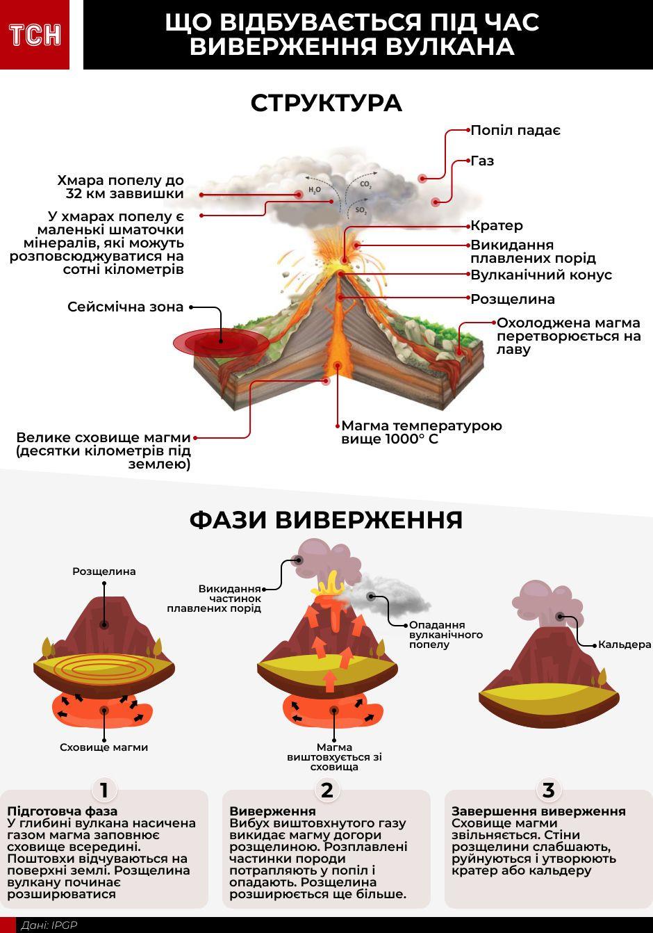 Виверження вулкана, інфографіка