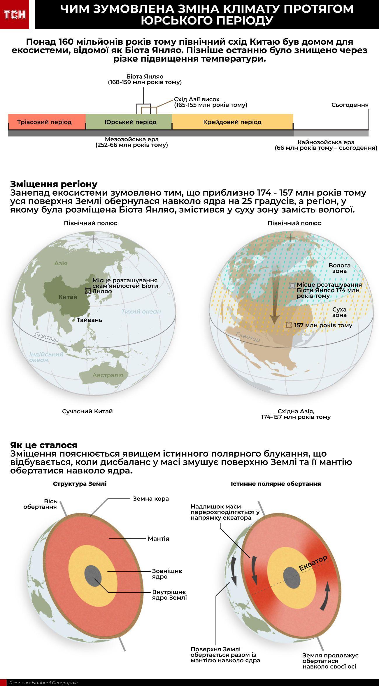 клімат інфографіка