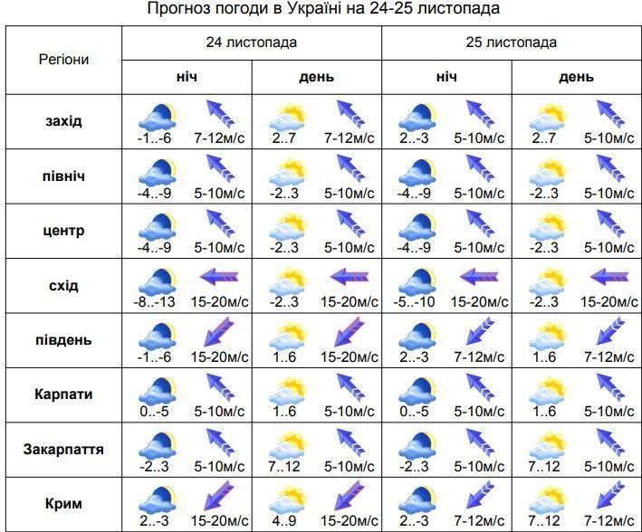 погода на 24-25.11.19