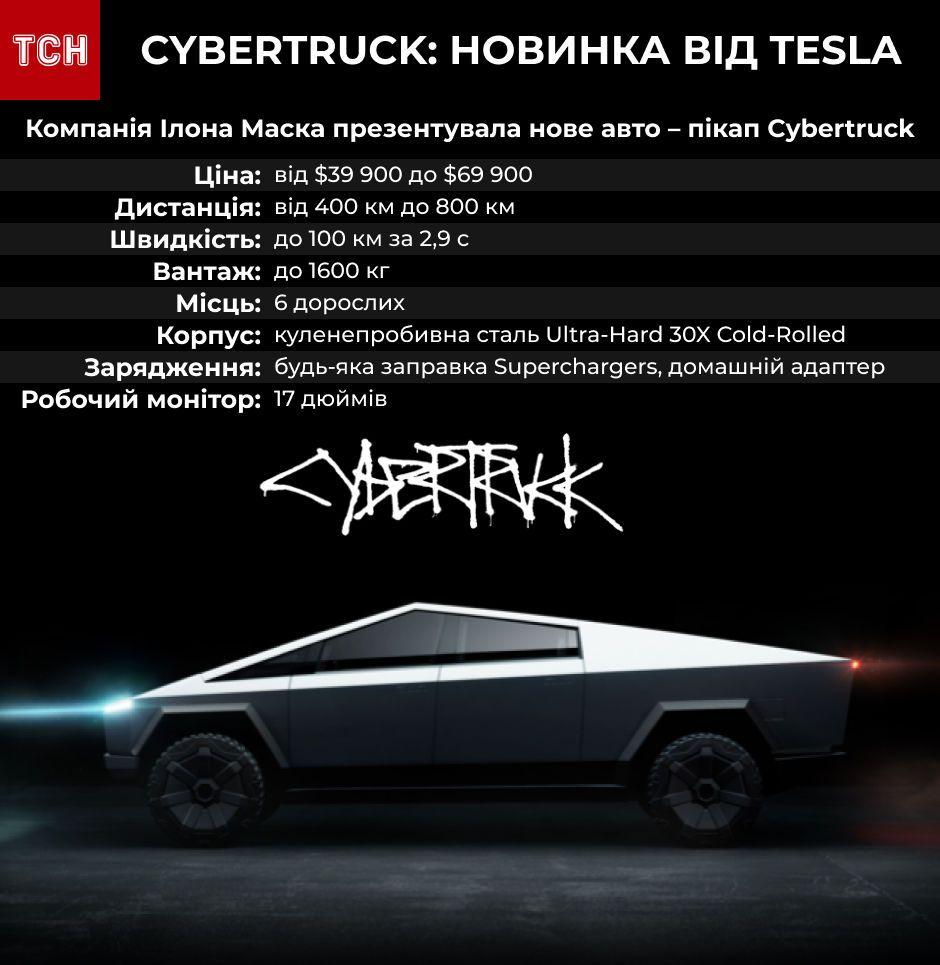 Електричний пікап Cybertruck від Tesla інфографіка