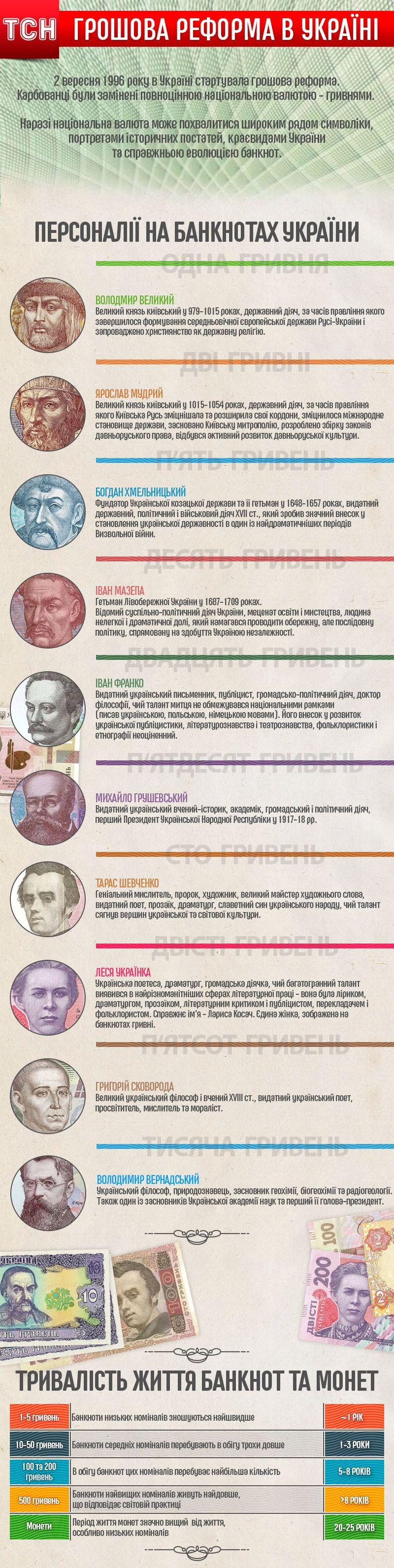 Дизайн та символіка гривні оновлена інфографіка_3