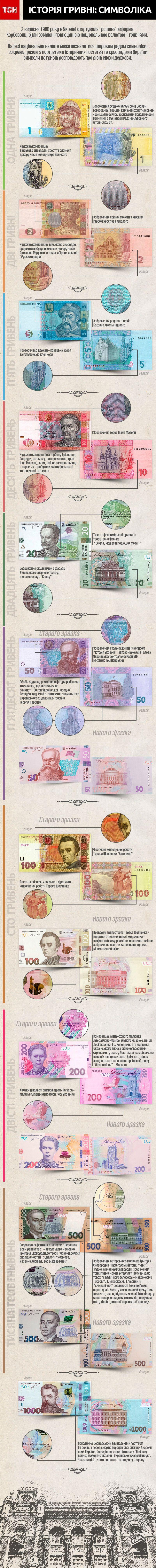 Дизайн та символіка гривні оновлена інфографіка_1