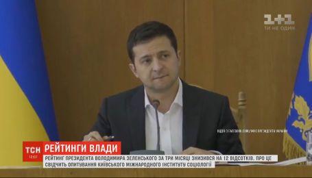 У Зеленського впав рейтинг на 12% - опитування Київського міжнародного інституту соціології