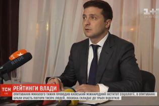 Рейтинг Зеленського за три місяці знизився на 12% - опитування КМІС