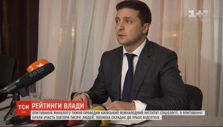 Рейтинг Зеленского за три месяца снизился на 12% - опрос КМИС