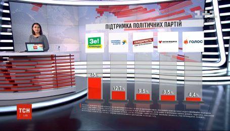 53% українців вважає, що Зеленський ефективніше за Порошенка – опитування
