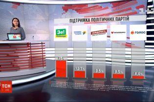 53% украинцев считает, что Зеленский эффективнее Порошенко - опрос