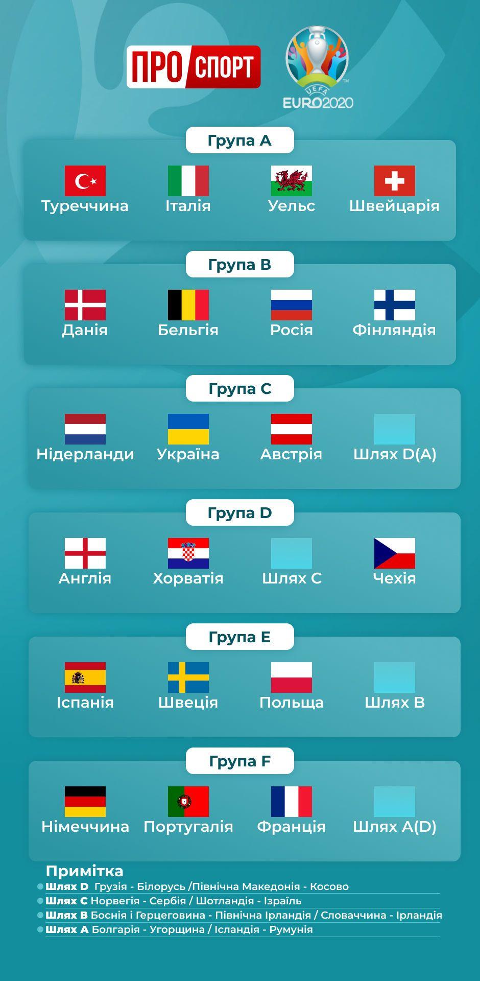 євро-2020 групи зі стиками ІГ