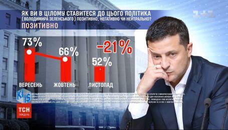С начала осени Зеленский потерял 21% поддержки украинцев - опрос