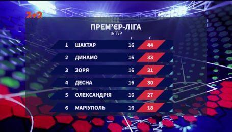 Чемпіонат України: підсумки 16 туру та анонс наступних матчів