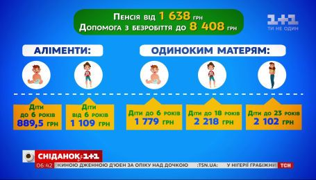 Які нововведення чекають на українців у грудні