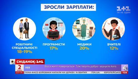 Зарплаты украинцев с начала этого года выросли на 15% – экономические новости