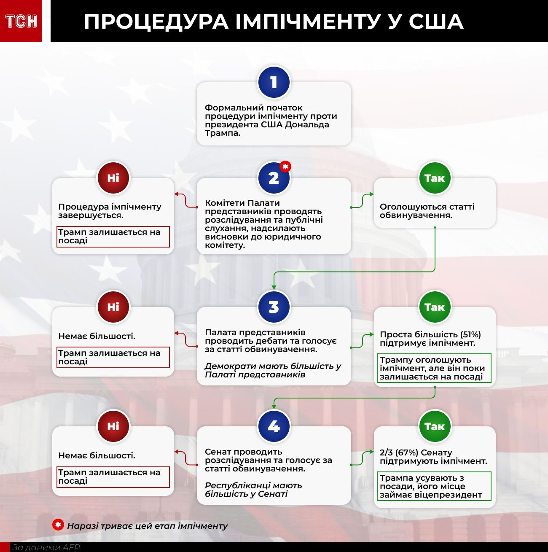 процес імпічменту Трампа, інфографіка
