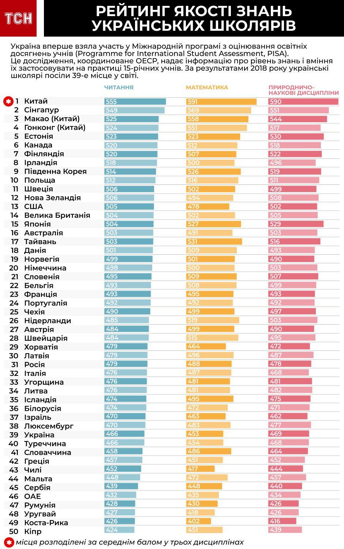 Рейтинг якості освіти PISA, інфографіка