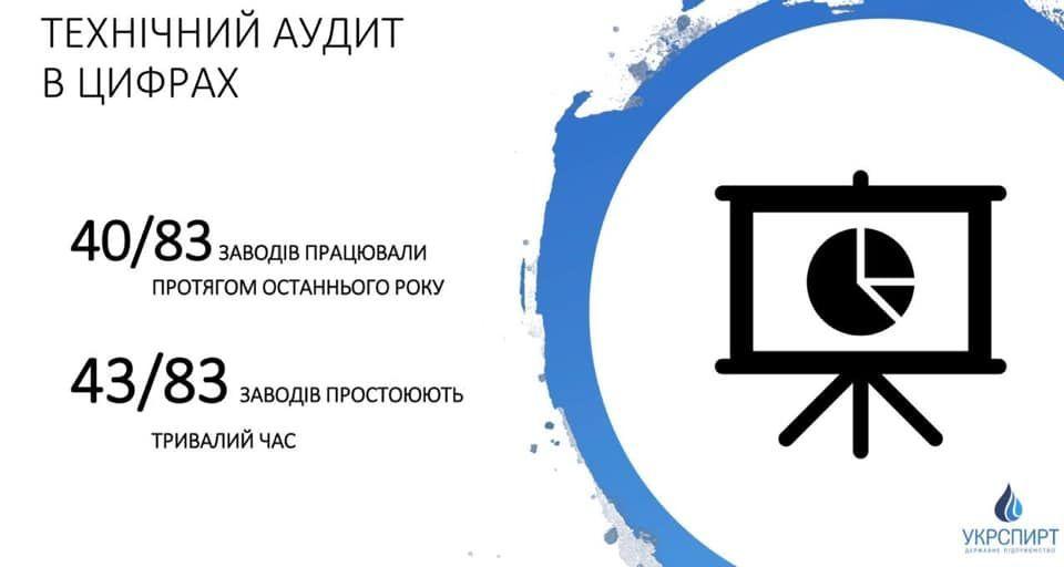 """Технічний аудит """"Укрспирту"""""""