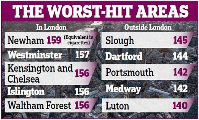 Найбільш забруднені місця Великої Британії