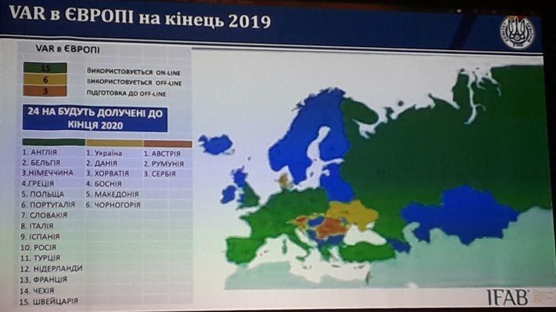 Використання VAR в Європі