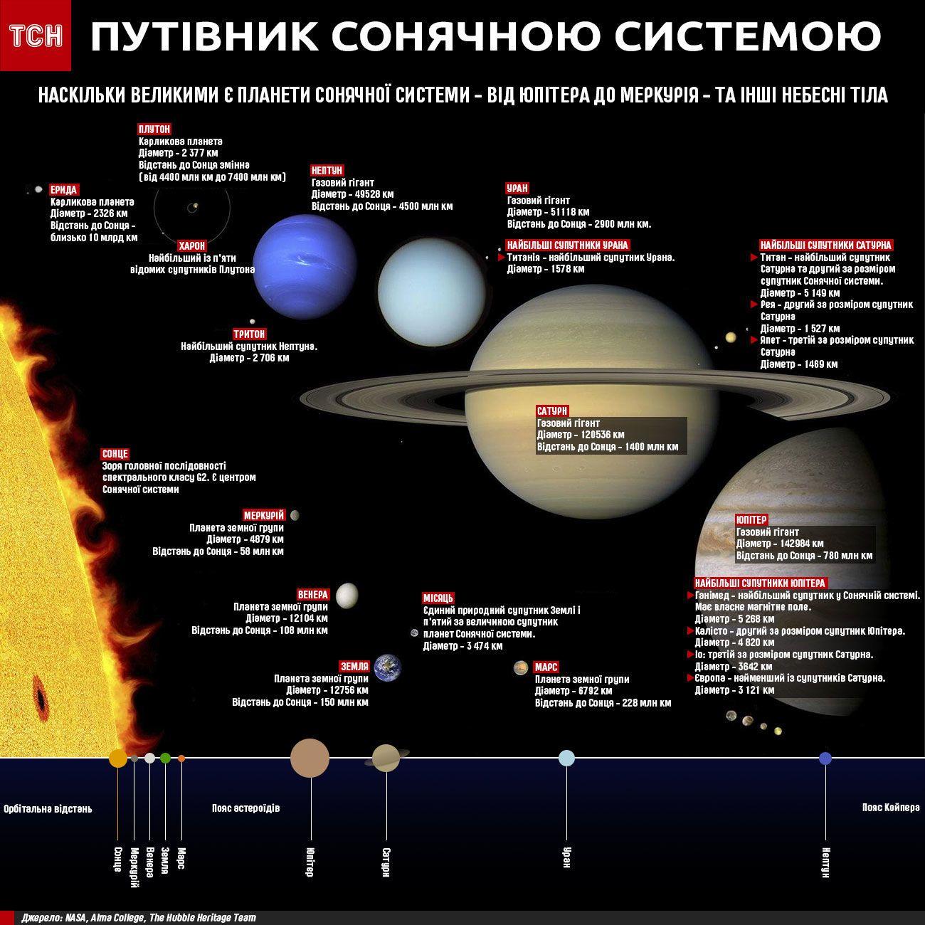 Путівник Сонячною системою інфографіка