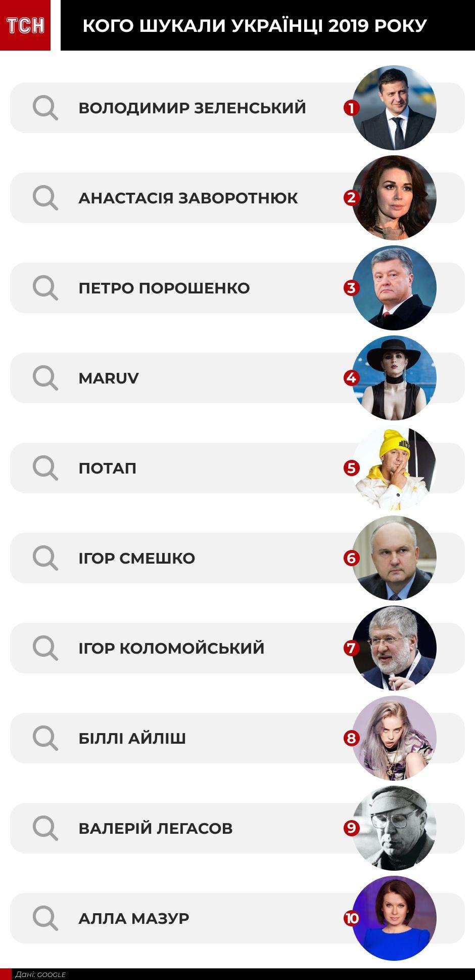 Найпопулярніші люди 2019