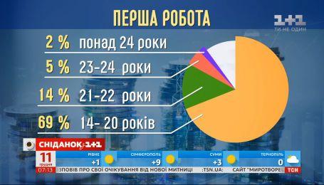 В каком возрасте устраиваются на первую работу украинцы - Экономические новости
