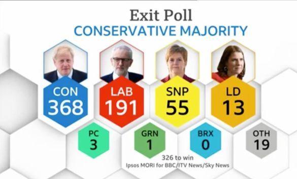 Екзітпол на виборах у Великій Британії 12 грудня 2019 року