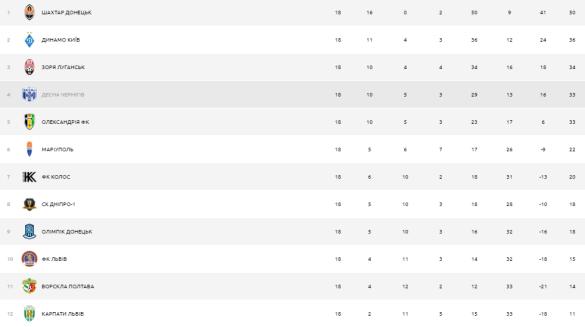 Турнірна таблиця УПЛ