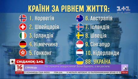 Які країни визнані найкращими для проживання цього року – економічні новини