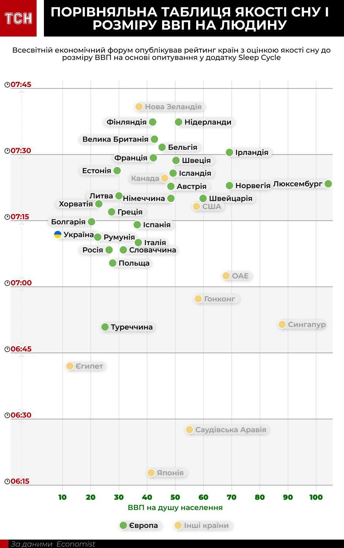 рейтинг якості сну країн світу, інфографіка