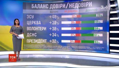 Українці найбільше довіряють ЗСУ, церкві та волонтерським організаціям