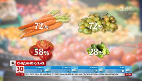 Найбільше минулого місяця супермаркети заробили на моркві – економічні новини
