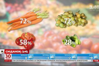 Больше всего в прошлом месяце супермаркеты заработали на моркови – экономические новости