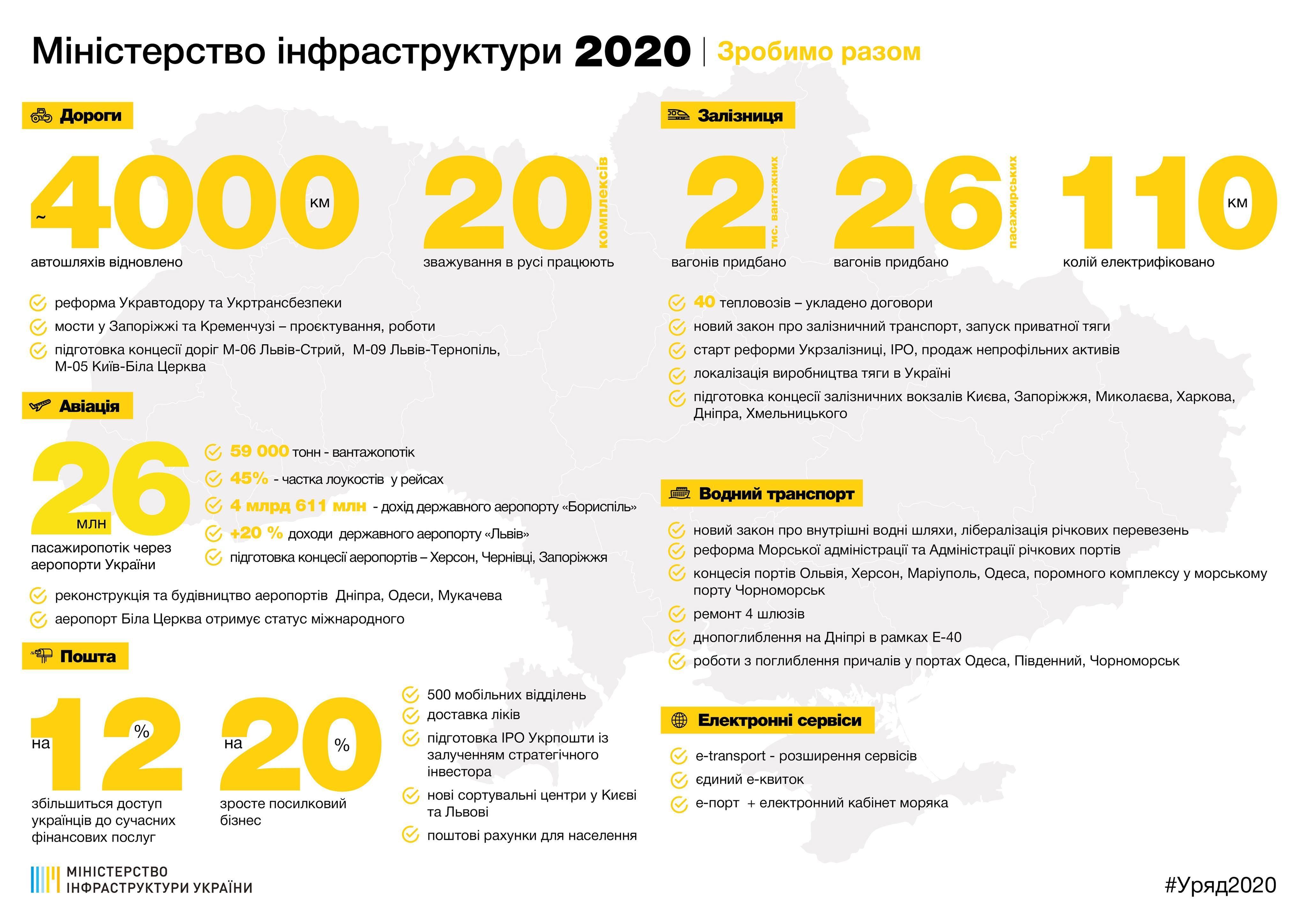 Результати роботи за 2019 рік