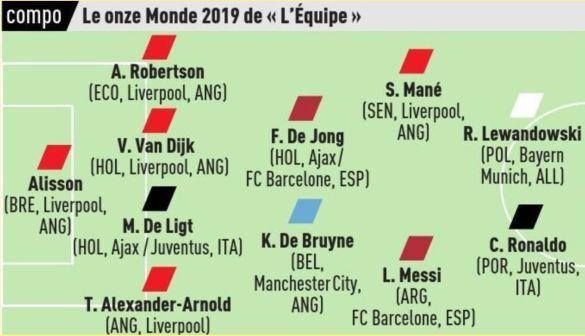 Команда 2019 року L'Equipe