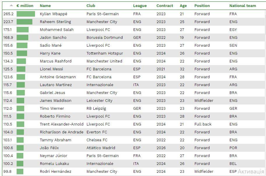 найдорожчі футболісти світу на січень 2020