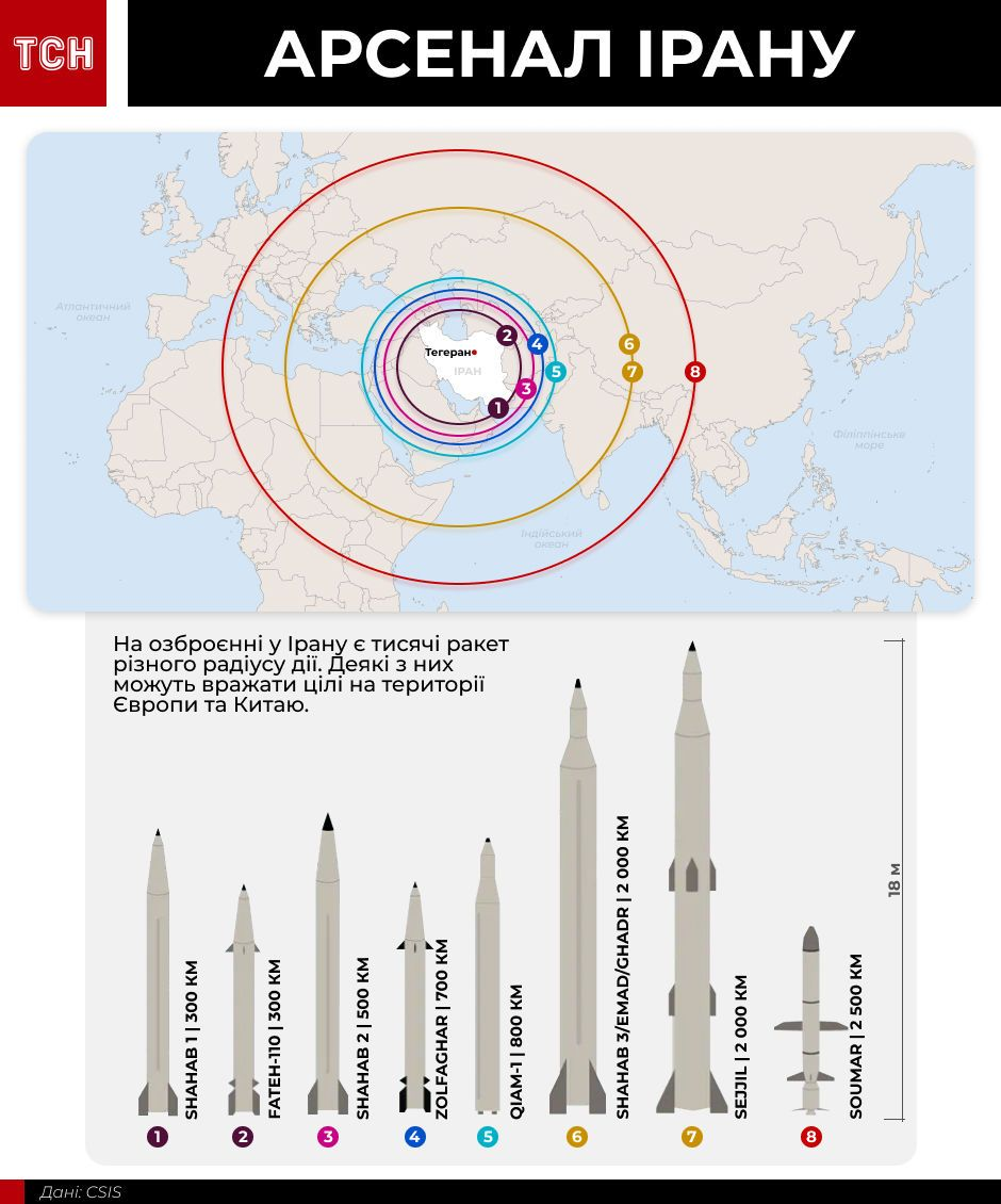 Арсенал Ірану інфографіка