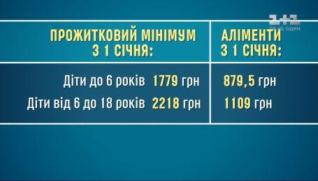 З 1 січня зі збільшенням прожиткового мінімуму збільшився розмір аліментів – економічні новини